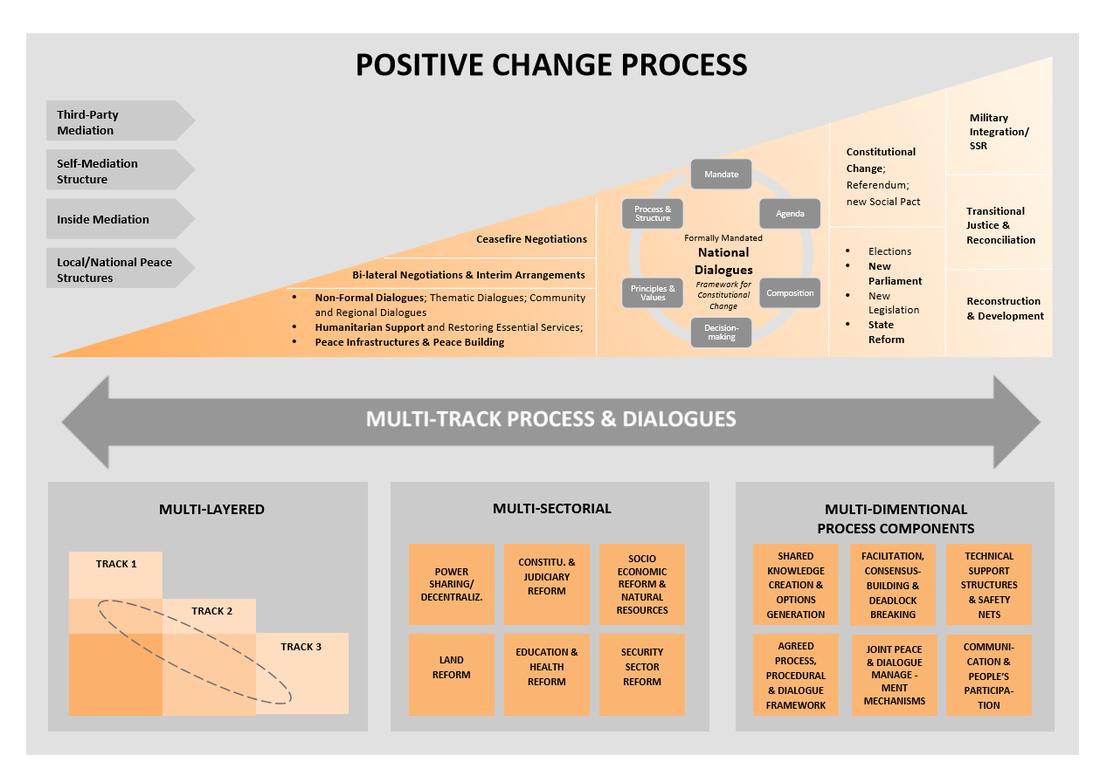 Change Process Anatomy Infographic